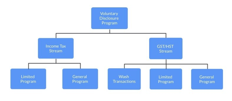 Voluntary Disclosure Program