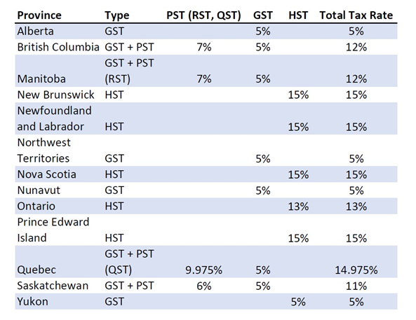 GST/HST and PST